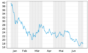 Chart TEPLA AG - 6 Monate