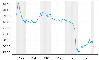Chart Deka-ImmobilienGlobal - 6 Monate