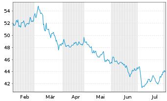 Chart Ströer SE & Co. KGaA - 6 Monate