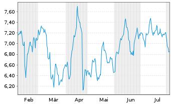 Chart thyssenkrupp AG - 6 Monate