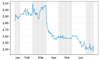 Chart TTL Beteiligungs- u. Grundbesitz-AG - 6 Monate