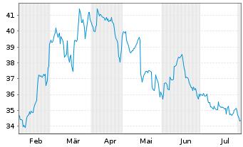 Chart WashTec AG - 6 Monate