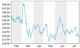 Chart Volkswagen AG VZ - 6 Monate
