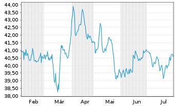 Chart Vossloh AG - 6 Monate