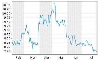Chart ElringKlinger AG - 6 Monate