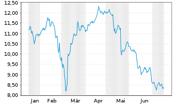 Chart Deutsche Pfandbriefbank AG - 6 Monate