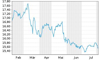 Chart Wüstenrot& Württembergische AG - 6 Monate