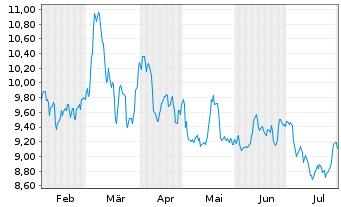 Chart Deutsche Lufthansa AG - 6 Monate