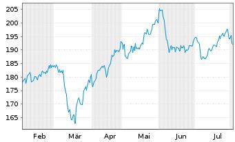 Chart Hannover Rück SE - 6 Monate