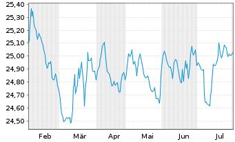 Chart AXA Renten Euro Inhaber-Anteile - 6 Monate