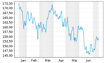 Chart AXA Welt Inhaber-Anteile - 6 Monate
