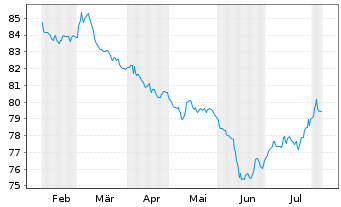 Chart Allianz PIMCO Rentenfonds - 6 Months
