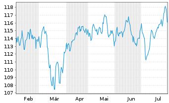 Chart AL Trust Aktien Deutschland Inhaber-Anteile - 6 Monate