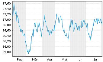 Chart AL Trust Euro Renten Inhaber-Anteile - 6 Monate