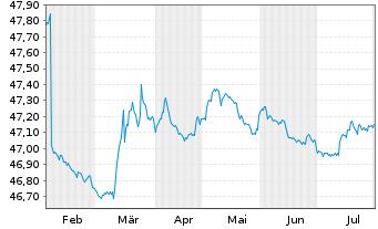 Chart Allianz PIMCO Mobil-Fonds Inhaber-Anteile A (EUR) - 6 Monate