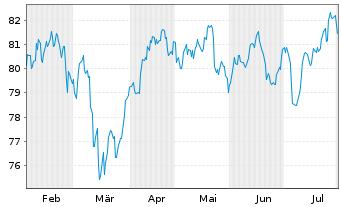 Chart AriDeka Inhaber-Anteile CF - 6 Monate