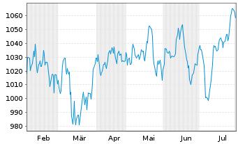 Chart Allianz RCM Thesaurus - 6 Monate