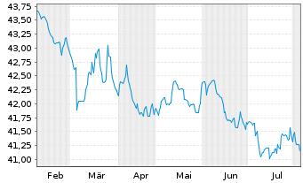 Chart Allianz PIMCO Int.Rentenfonds Inhaber-An. A (EUR) - 6 Monate