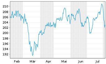 Chart All.RCM Vermögensb.Deutschland - 6 Monate