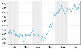 Chart Allianz RCM Informationstechn. - 6 Monate