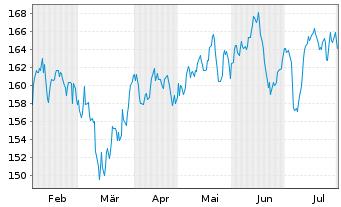 Chart Allianz RCM Wachstum Europa Inhaber-Anteile A - 6 Monate