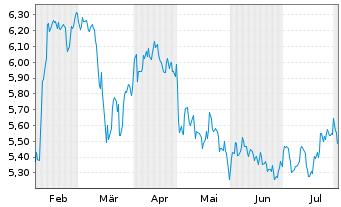 Chart BP PLC Shares (Dt. Zert.) DL -,25 - 6 Monate