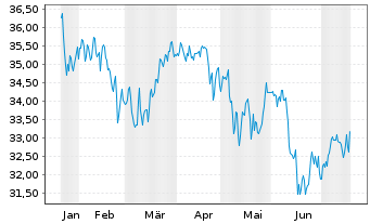 Chart VERITAS DYNAMIK - 6 Monate