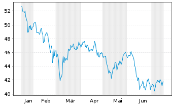 Chart Köln-Aktienfonds Deka o.A. Inhaber-Anteile - 6 Monate