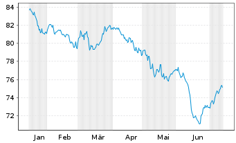 Chart AXA Wachstum Invest Inhaber-Anteile - 6 Monate