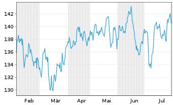 Chart Allianz RCM Wachstum Euroland - 6 Monate