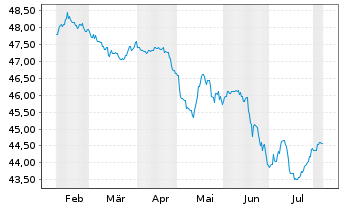 Chart WestInvest InterSelect Inhaber-Anteile - 6 Months