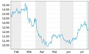 Chart Nordex AG - 6 Monate