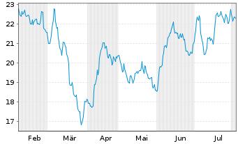Chart Deutsche Wohnen SE - 6 Monate