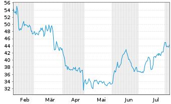 Chart VERBIO Vereinigt.BioEnergie AG - 6 Monate
