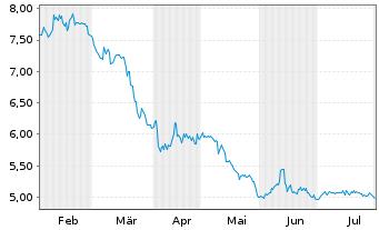 Chart alstria office REIT-AG - 6 Monate