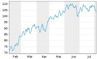 Chart Gerresheimer AG - 6 Monate
