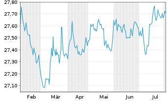 Chart Führ-Corporate Bond-LBB-INVEST - 6 Monate
