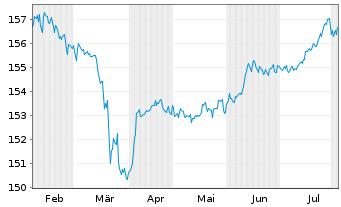 Chart Aramea Rendite Plus - 6 Monate