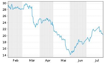 Chart VARTA AG - 6 Monate