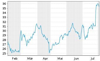 Chart AIXTRON SE - 6 Monate
