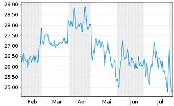Chart technotrans SE - 6 Monate