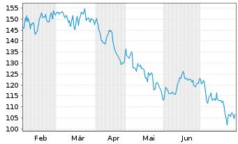 Chart adesso AG - 6 Monate