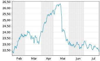 Chart freenet AG - 6 Monate