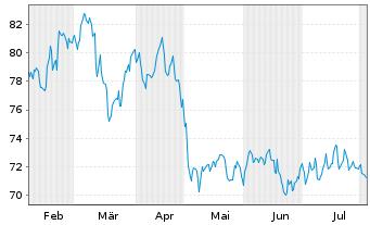 Chart Hella KGaA Hueck & Co. - 6 Monate