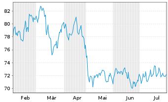 Chart HELLA GmbH & Co. KGaA - 6 Monate
