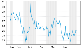Chart GRENKE AG - 6 Monate