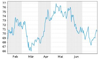 Chart Brenntag AG - 6 Monate