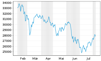 Chart MDAX®-Stocks - 6 Months