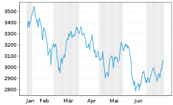 Chart TecDAX®-Stocks - 6 Months