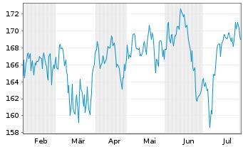 Chart Apus Capital Revalue Fonds Inhaber-Anteile - 6 Monate